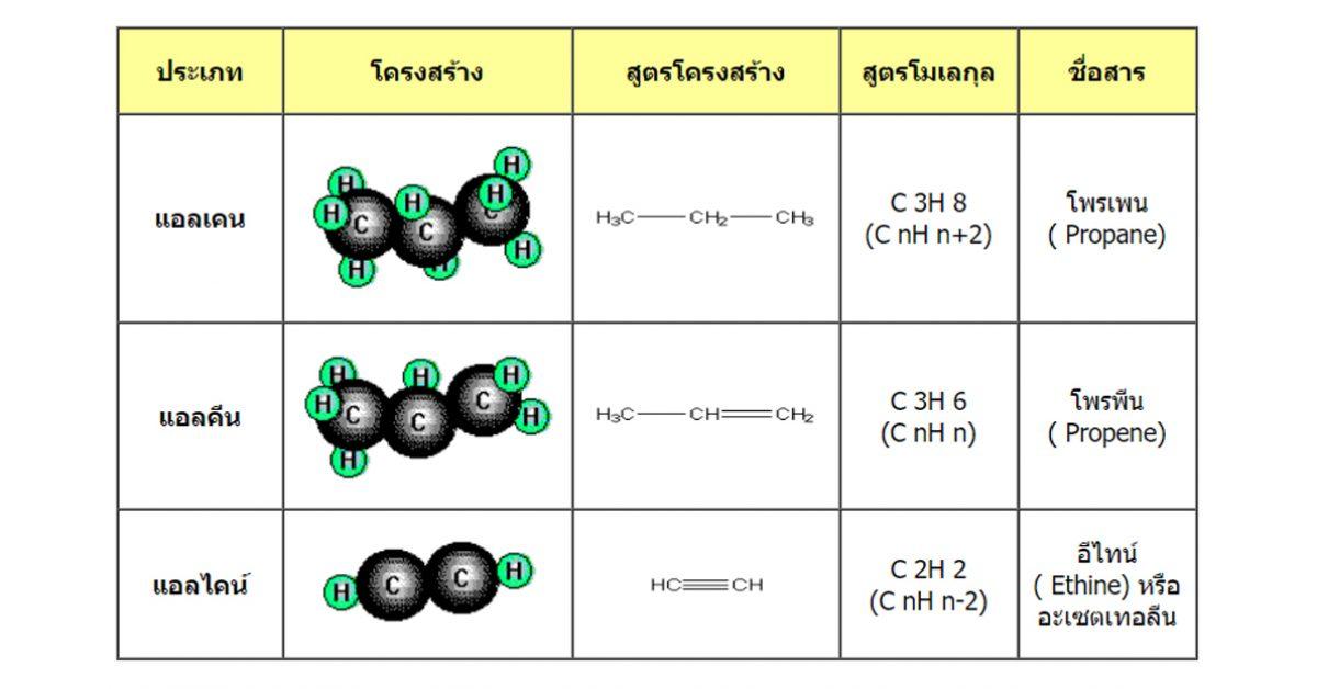 สารประกอบของไฮโดรคาร์บอน